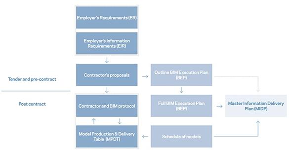 tworzenie dokumentacji BIM